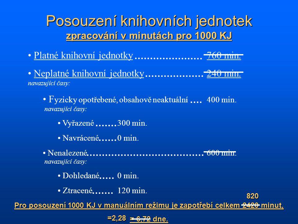 Platné knihovní jednotky1414.10 Kč Neplatné knihovní jednotky 446.60 Kč navazující hodnoty: F yzicky opotřebené, obsahově neaktuální744.30 Kč navazující hodnoty: Vyřazené558.20 Kč Navrácené 0.00 Kč Nenalezené1116.40 Kč navazující hodnoty: Dohledané 0.00 Kč Ztracené223.30 Kč Hodnota posouzení 1000 KJ v manuálním režimu je celkem 1525.80 Kč.