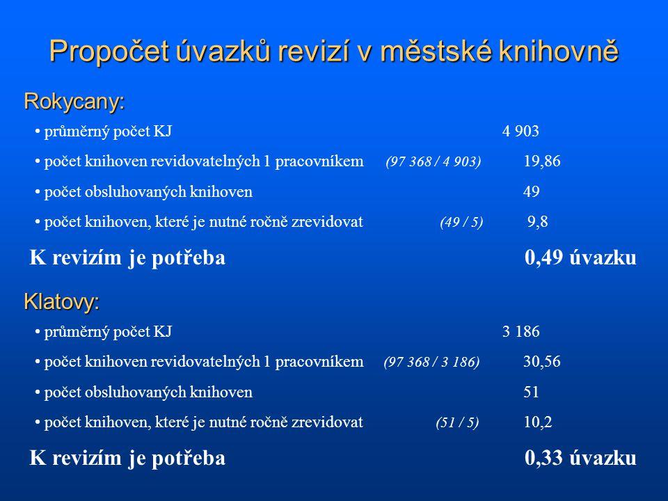 Propočet úvazků revizí v městské knihovně Rokycany: Klatovy: průměrný počet KJ4 903 počet knihoven revidovatelných 1 pracovníkem (97 368 / 4 903) 19,8