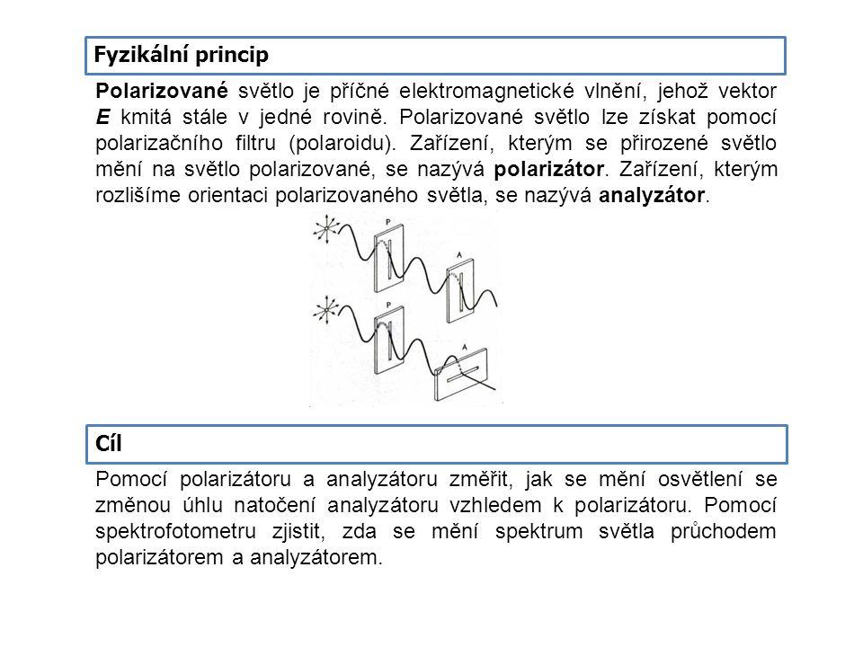 Fyzikální princip Polarizované světlo je příčné elektromagnetické vlnění, jehož vektor E kmitá stále v jedné rovině. Polarizované světlo lze získat po