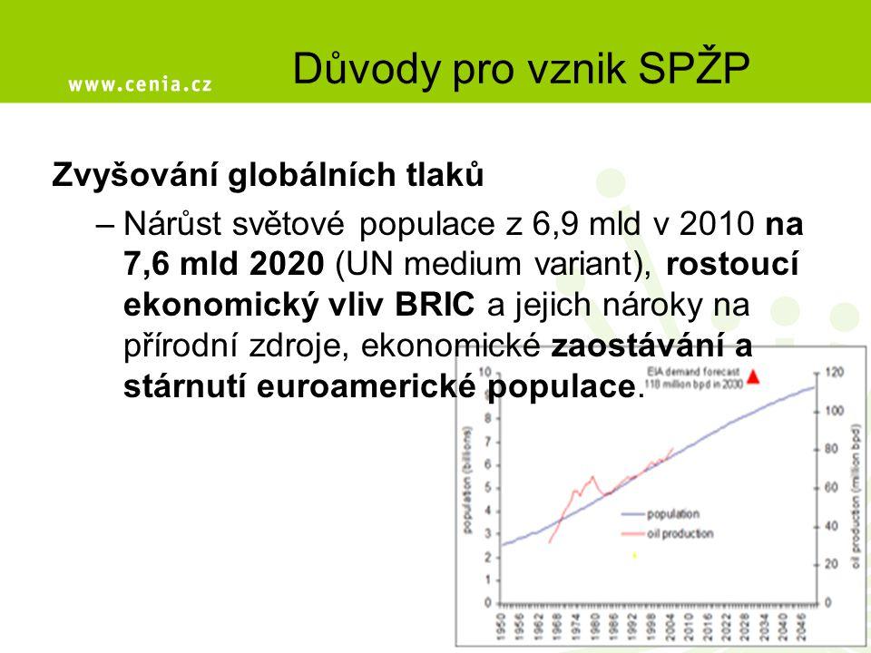 Zvyšování globálních tlaků –Nárůst světové populace z 6,9 mld v 2010 na 7,6 mld 2020 (UN medium variant), rostoucí ekonomický vliv BRIC a jejich nároky na přírodní zdroje, ekonomické zaostávání a stárnutí euroamerické populace.