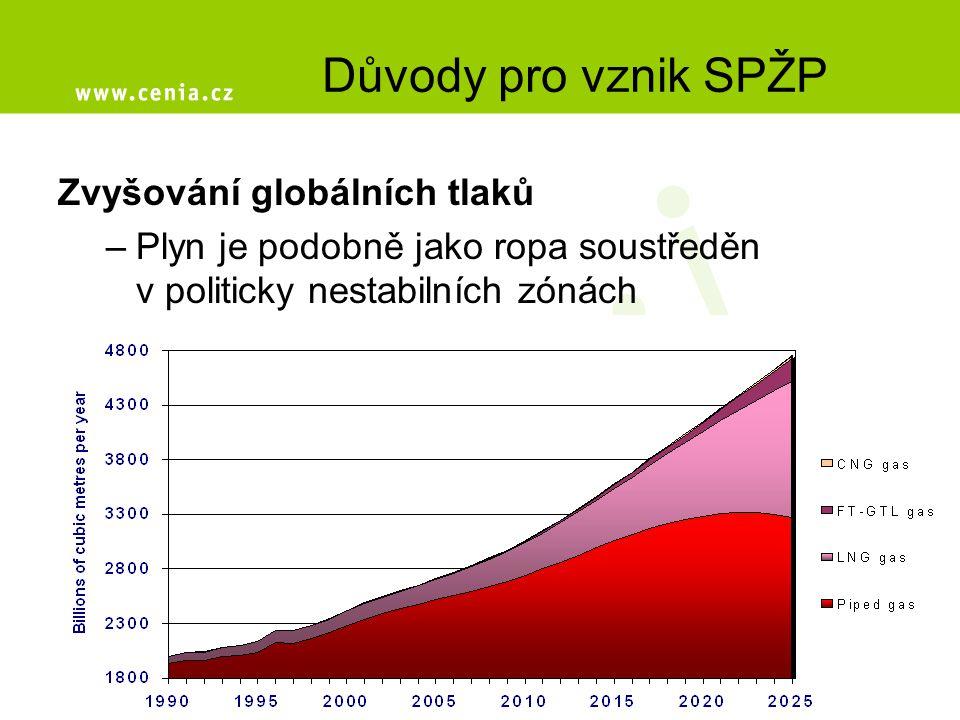 Důvody pro vznik SPŽP Zvyšování globálních tlaků –Plyn je podobně jako ropa soustředěn v politicky nestabilních zónách