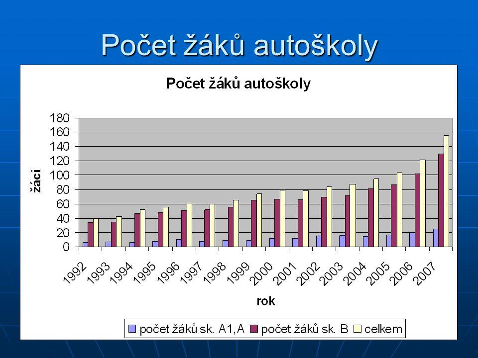 Počet žáků autoškoly