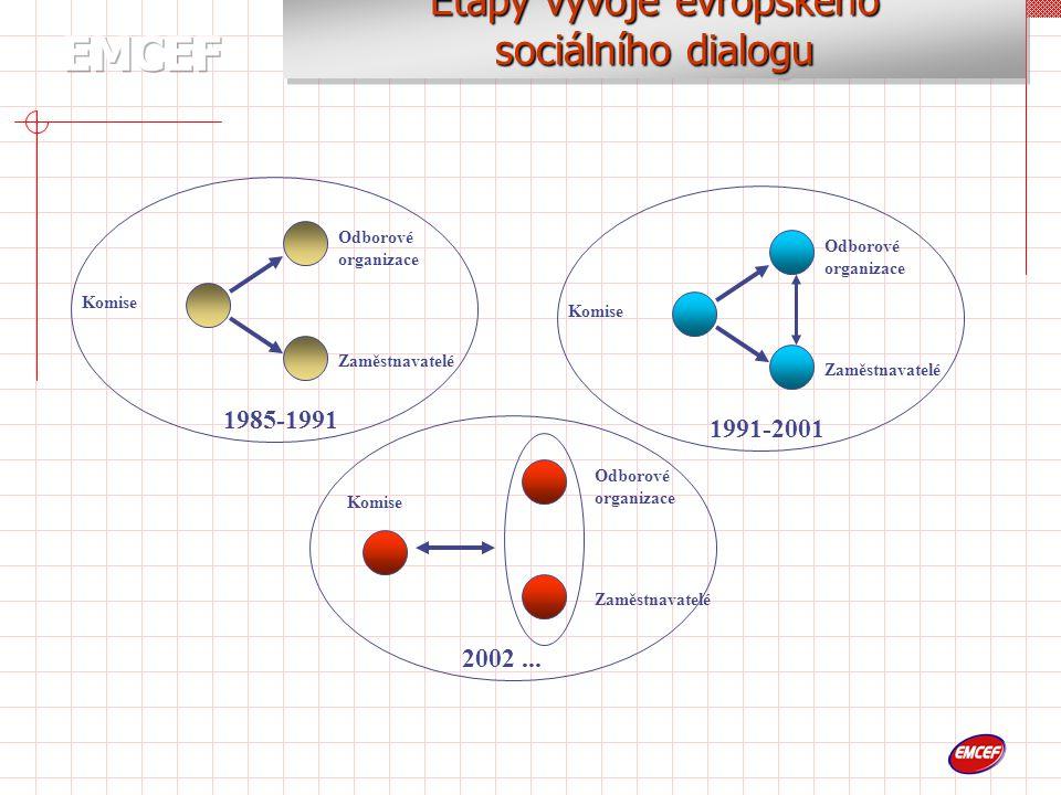 Témata diskuse  Společné stanovisko o nutnosti «Evropské strategie o nerostném bohatství» (22.