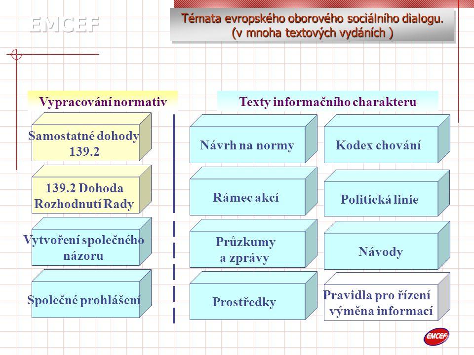 139.2 Dohoda Rozhodnutí Rady Samostatné dohody 139.2 Rámec akcí Návrh na normy Průzkumy a zprávy Kodex chování Politická linie Návody Pravidla pro řízení výměna informací Prostředky Vytvoření společného názoru Společné prohlášení Vypracování normativTexty informačního charakteru Témata evropského oborového sociálního dialogu.