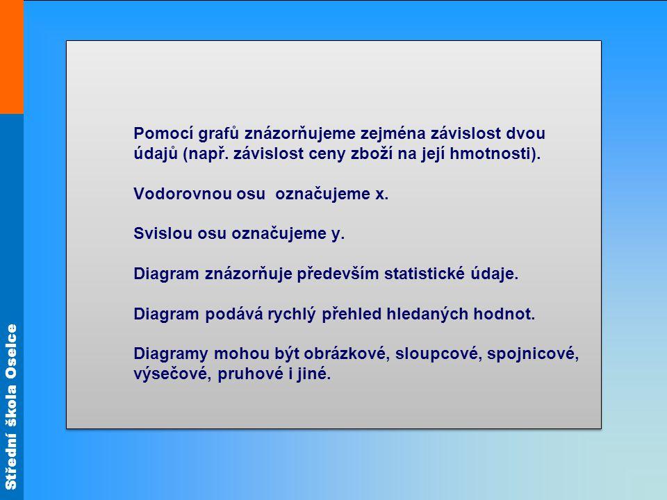 Střední škola Oselce Příklad 1 Ze statistiky dopravních nehod v regionu byl vypracován kruhový diagram, ve kterém jsou zaneseni viníci a počty dopravních nehod.