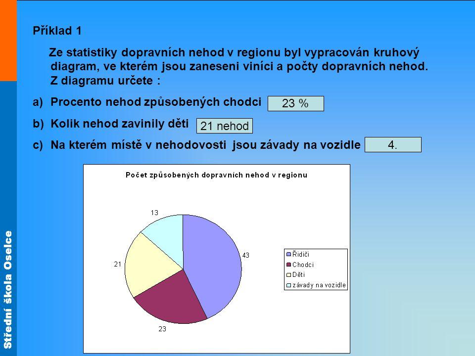 Střední škola Oselce Příklad 1 Ze statistiky dopravních nehod v regionu byl vypracován kruhový diagram, ve kterém jsou zaneseni viníci a počty dopravn