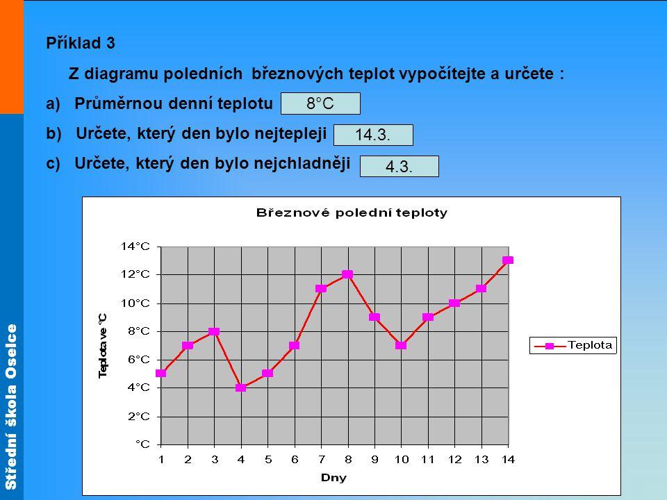 Střední škola Oselce Příklad 3 Z diagramu poledních březnových teplot vypočítejte a určete : a) Průměrnou denní teplotu b) Určete, který den bylo nejt