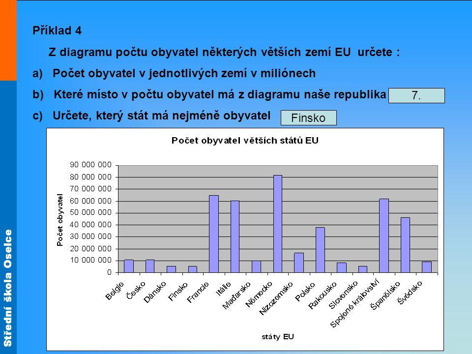 Střední škola Oselce Příklad 4 Z diagramu počtu obyvatel některých větších zemí EU určete : a) Počet obyvatel v jednotlivých zemí v miliónech b) Které