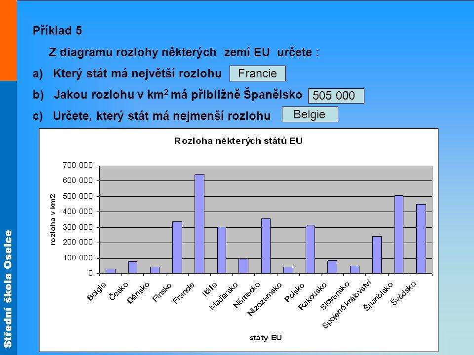 Střední škola Oselce Příklad 5 Z diagramu rozlohy některých zemí EU určete : a) Který stát má největší rozlohu b) Jakou rozlohu v km 2 má přibližně Šp