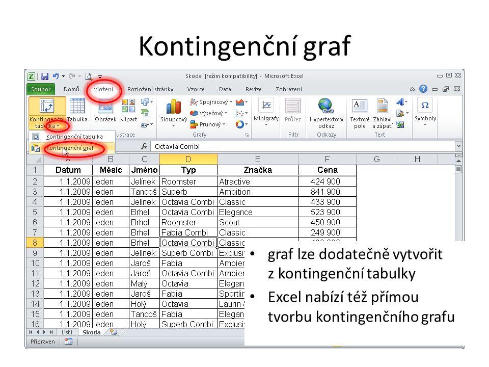 Kontingenční graf graf lze dodatečně vytvořit z kontingenční tabulky Excel nabízí též přímou tvorbu kontingenčního grafu
