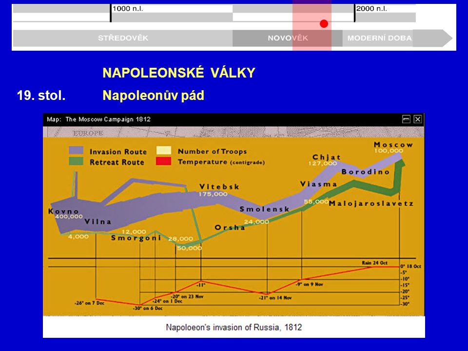 19. stol. NAPOLEONSKÉ VÁLKY Napoleonův pád