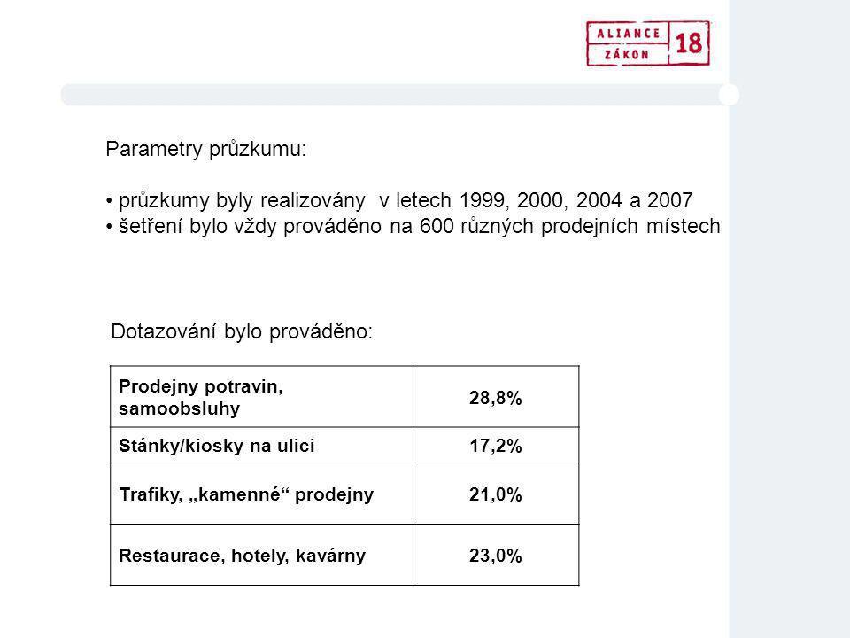 """Parametry průzkumu: průzkumy byly realizovány v letech 1999, 2000, 2004 a 2007 šetření bylo vždy prováděno na 600 různých prodejních místech Prodejny potravin, samoobsluhy 28,8% Stánky/kiosky na ulici17,2% Trafiky, """"kamenné prodejny21,0% Restaurace, hotely, kavárny23,0% Dotazování bylo prováděno:"""