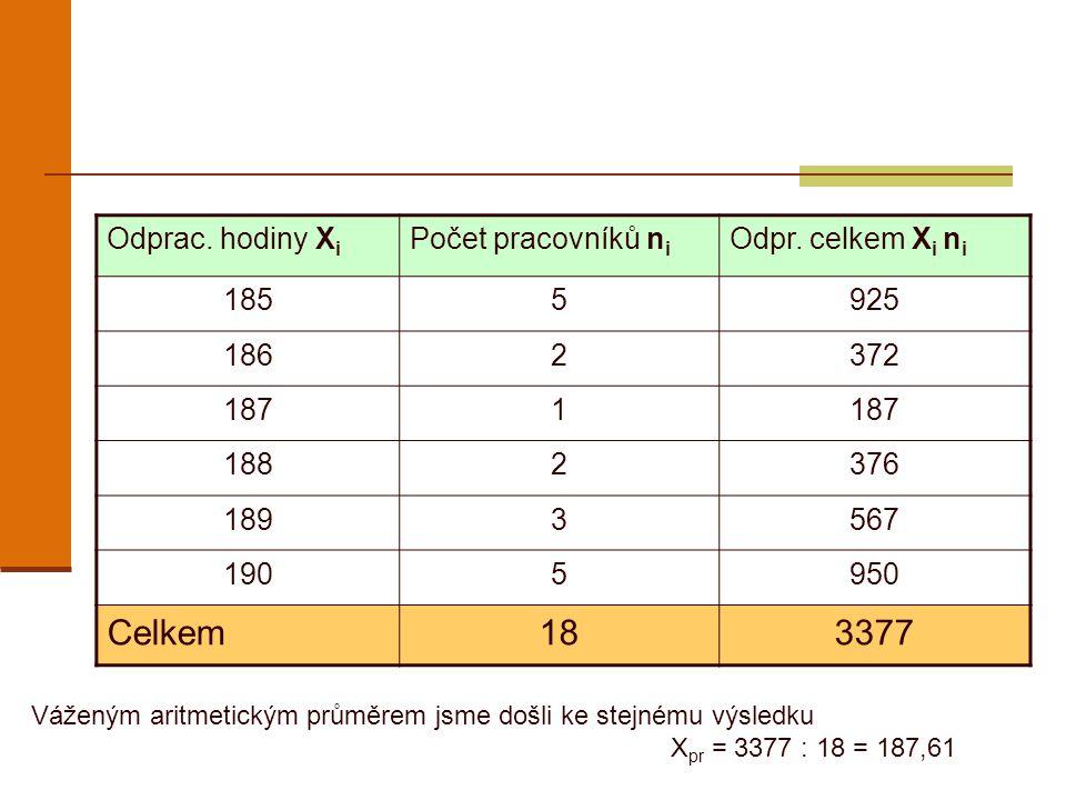 Př.: 3 V tabulce jsou uvedeny platy 15 osob Určete: Aritm.
