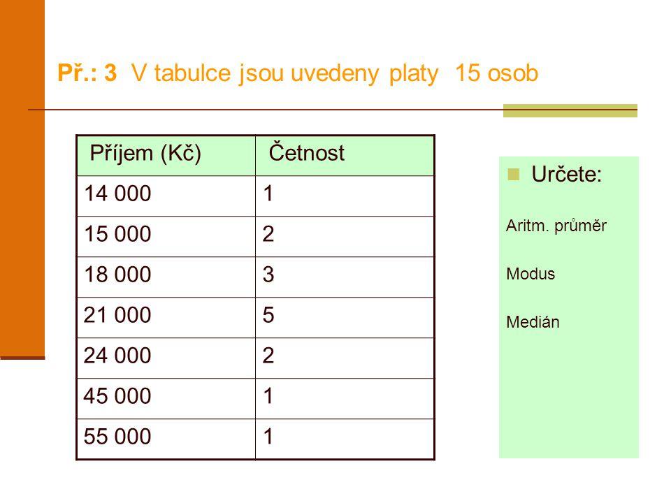 Př.: 3 V tabulce jsou uvedeny platy 15 osob Určete: Aritm. průměr Modus Medián Příjem (Kč) Četnost 14 0001 15 0002 18 0003 21 0005 24 0002 45 0001 55