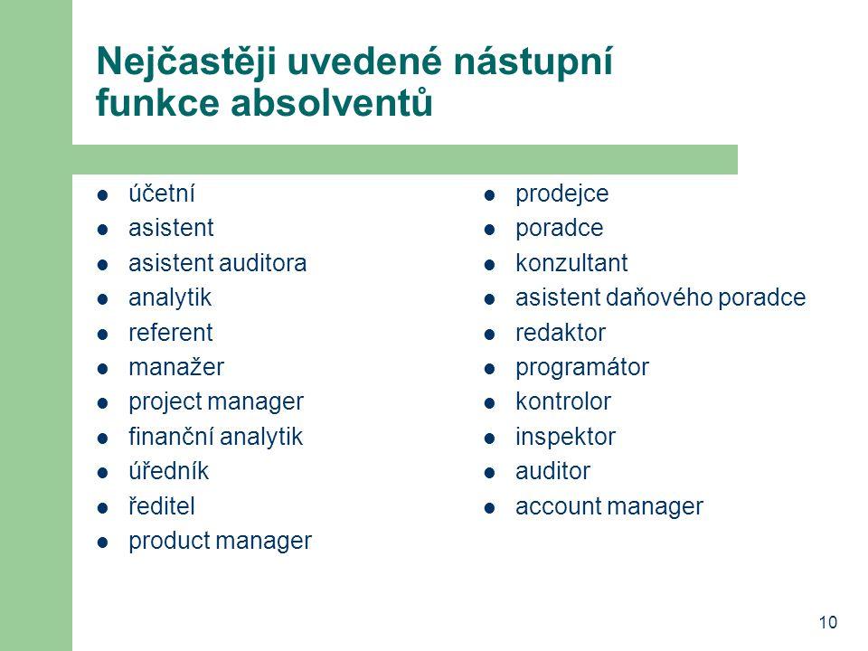 10 Nejčastěji uvedené nástupní funkce absolventů účetní asistent asistent auditora analytik referent manažer project manager finanční analytik úředník