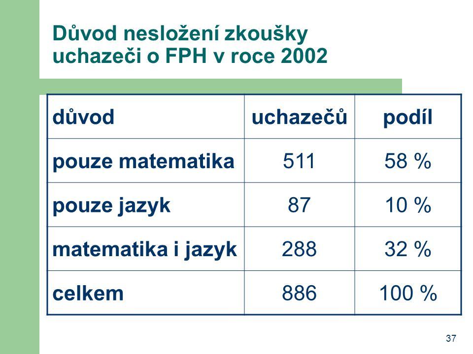37 Důvod nesložení zkoušky uchazeči o FPH v roce 2002 důvoduchazečůpodíl pouze matematika51158 % pouze jazyk8710 % matematika i jazyk28832 % celkem886