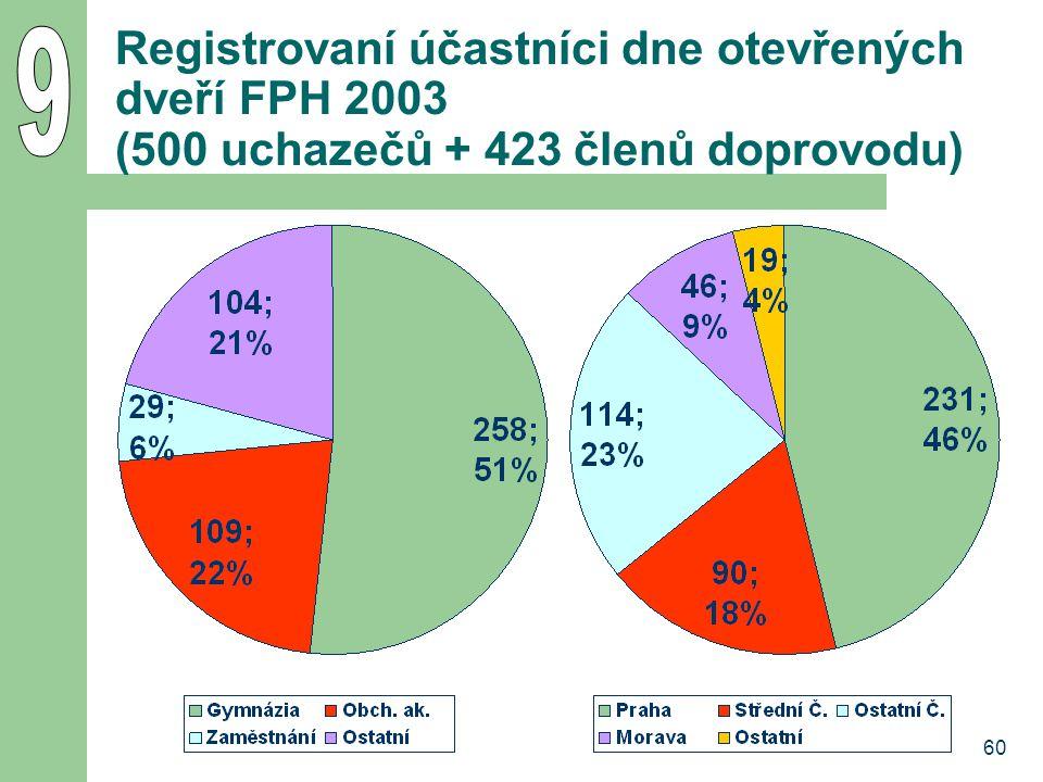 60 Registrovaní účastníci dne otevřených dveří FPH 2003 (500 uchazečů + 423 členů doprovodu)