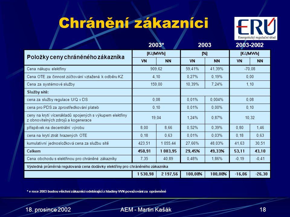 18. prosince 2002AEM - Martin Kašák18 Chránění zákazníci 2003*20032003-2002 Položky ceny chráněného zákazníka [Kč/MWh][%][Kč/MWh] VNNNVNNNVNNN Cena ná