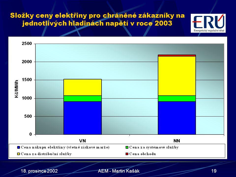 18. prosince 2002AEM - Martin Kašák19 Složky ceny elektřiny pro chráněné zákazníky na jednotlivých hladinách napětí v roce 2003