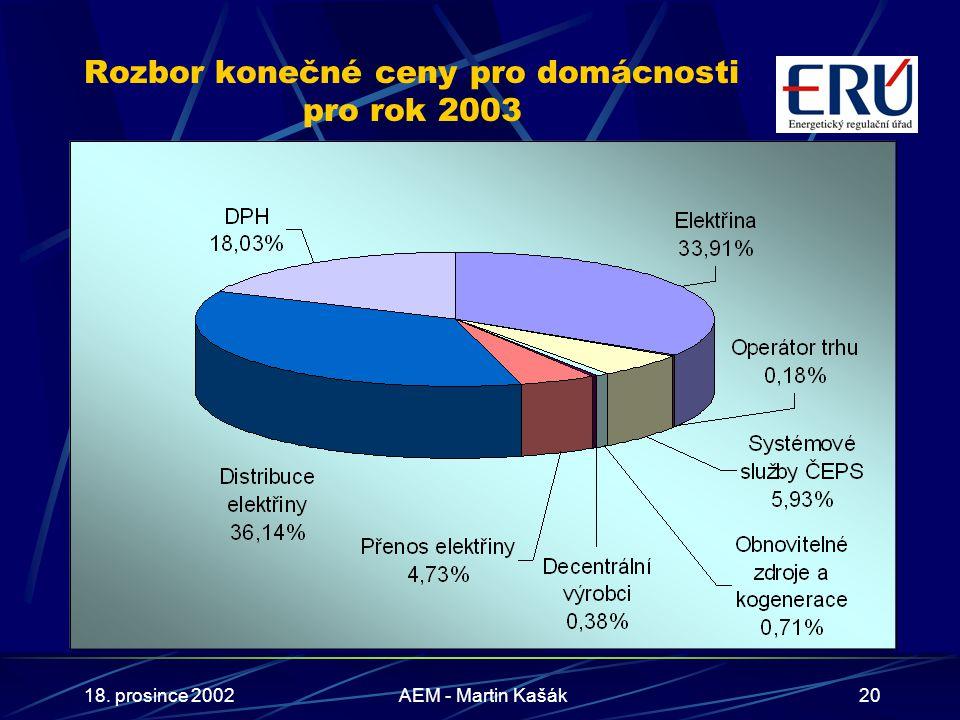 18. prosince 2002AEM - Martin Kašák20 Rozbor konečné ceny pro domácnosti pro rok 2003