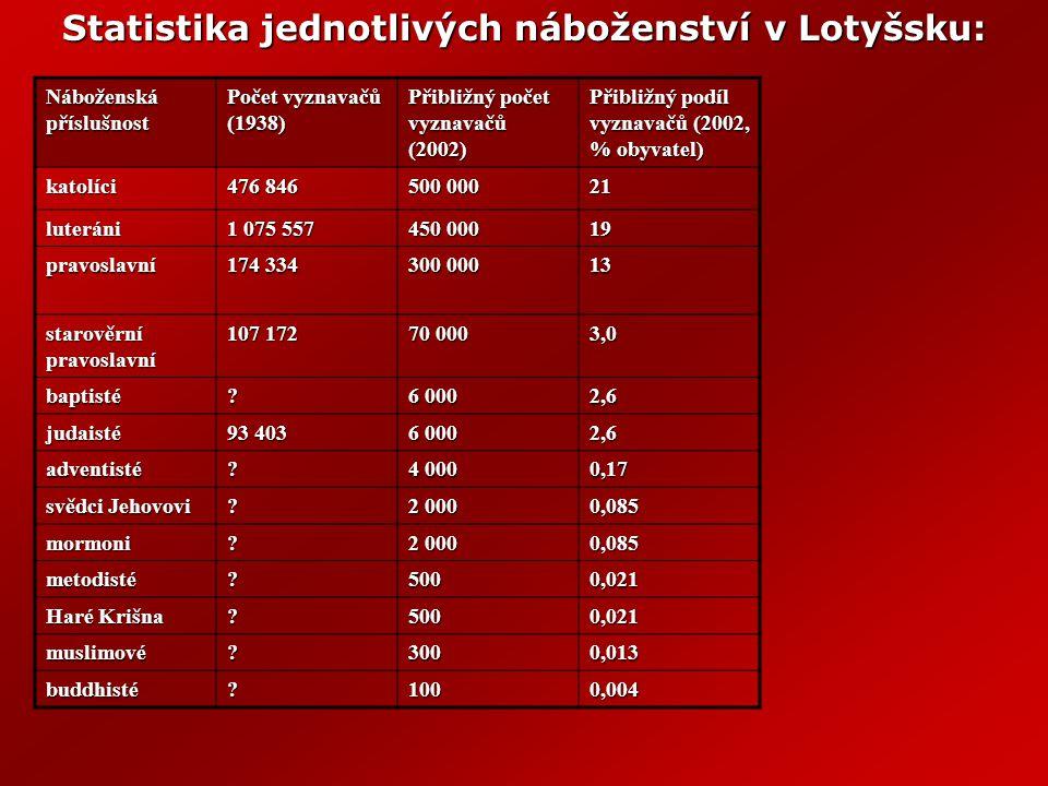 Obyvatelstvo Počet obyvatel (2004): 2 306 306 Národnostní složení (2004): Lotyši 57,7%, Rusové 29,6%, Bělorusové 4,1%, Ukrajinci 2,7%, Poláci 2,5%, Litevci 1,4% Náboženství (2004): ATEISTÉ 40%, KATOLÍCI 21%, LUTERÁNI 19%, PRAVOSLAVNÍ 13% Nejmenší národ v Evropě (ugrofinští Livové)Nejmenší národ v Evropě (ugrofinští Livové) Úřední jazyk: lotyština Další užívané jazyky: litevština, ruština, angličtina Zaměstnanost: Zaměstnanost: 65% služby, 25% průmysl, 10% zemědělství Nezaměstnanost: Nezaměstnanost: 9,6% Lotyšsko již několik let patří mezi evropské státyLotyšsko již několik let patří mezi evropské státy s největší úmrtností a nejnižší porodností.