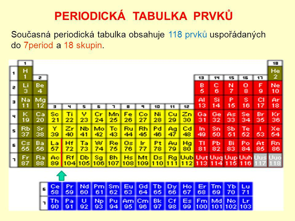 Periody: Číslo periody se shoduje s hlavním kvantovým číslem orbitalu s, který se v ní začíná zaplňovat.