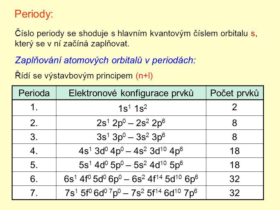 Skupiny: Starší systém označování - římskými čísly: V současné době označovány arabskými čísly 1-18 (podle IUPAC - International Union of Pure and Applied Chemistry).