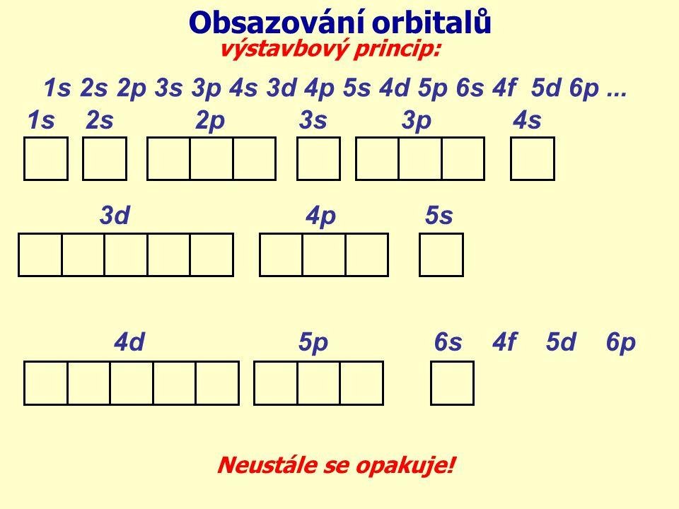 1s 2s 2p 3s 3p 4s 3d 4p 5s 4d 5p 6s 4f 5d 6p Obsazování orbitalů výstavbový princip: 1s 2s 2p 3s 3p 4s 3d 4p 5s 4d 5p 6s 4f 5d 6p... Neustále se opaku