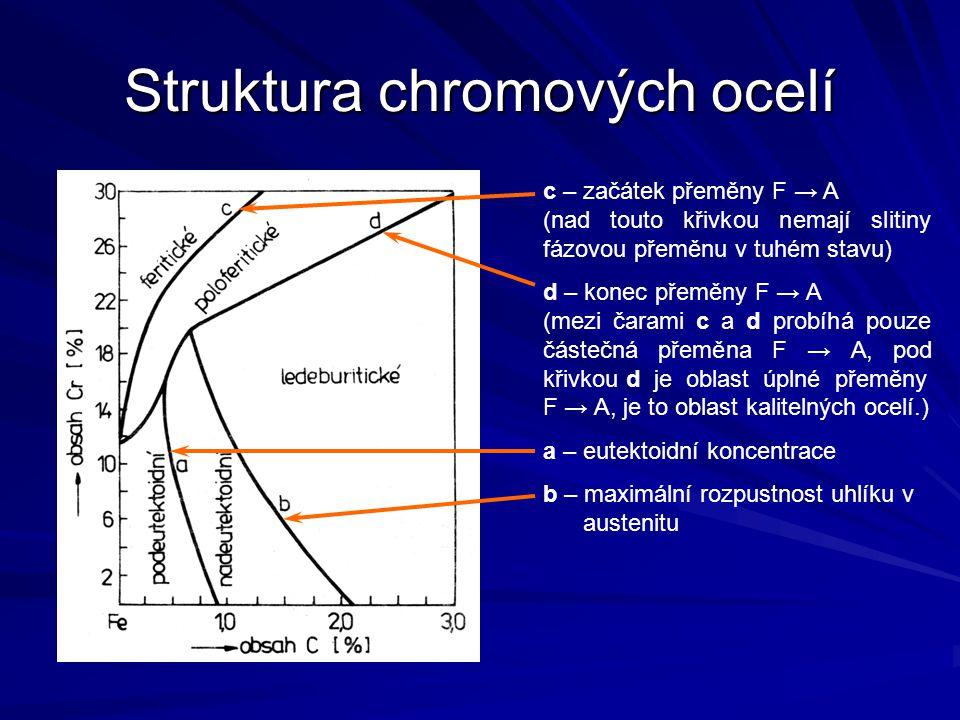 Struktura chromových ocelí c – začátek přeměny F → A (nad touto křivkou nemají slitiny fázovou přeměnu v tuhém stavu) d – konec přeměny F → A (mezi ča