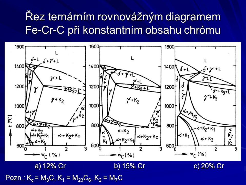 Řez ternárním rovnovážným diagramem Fe-Cr-C při konstantním obsahu chrómu a) 12% Cr b) 15% Cr c) 20% Cr a) 12% Cr b) 15% Cr c) 20% Cr Pozn.: K c = M 3