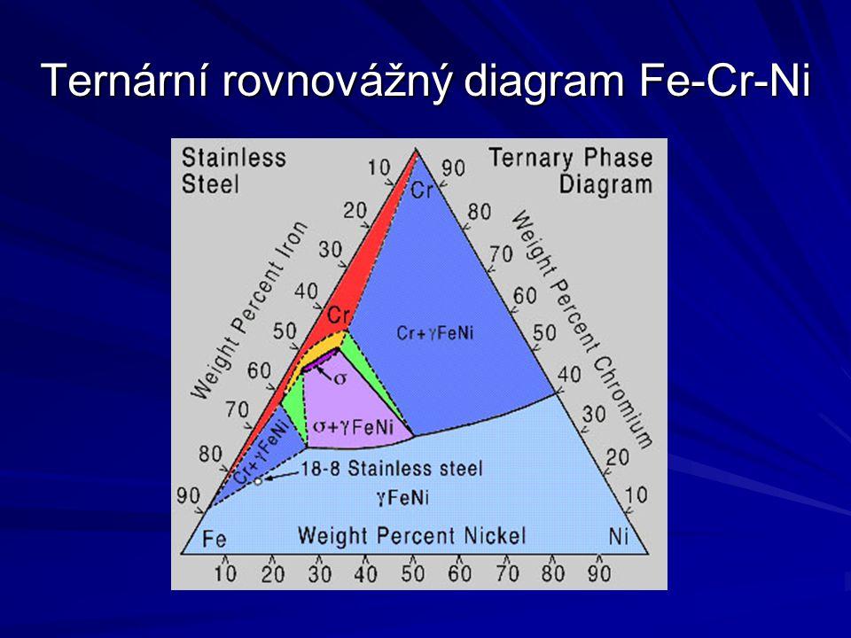 Ternární rovnovážný diagram Fe-Cr-Ni