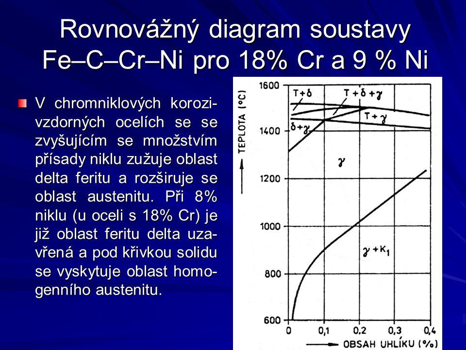 Rovnovážný diagram soustavy Fe–C–Cr–Ni pro 18% Cr a 9 % Ni V chromniklových korozi- vzdorných ocelích se se zvyšujícím se množstvím přísady niklu zužu