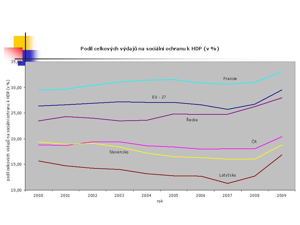 podíl sociálních výdajů na sociální ochranu k HDP (v %) – 2008 Francie31,01Španělsko22,12 Dánsko29,64Irsko22,04 Švédsko29,52Slovinsko21,35 Nizozemí28,48Lucembursko20,25 Rakousko28,42Polsko18,56 Belgie28,14Kypr18,49 Německo27,97Malta18,46 Itálie27,81ČR18,04 EU - 2726,70Litva16,07 Velká Británie26,28Slovensko16,02 Řecko26,27Bulharsko15,49 Finsko26,16Estonsko14,87 Portugalsko24,35Rumunsko14,25 Maďarsko22,88Lotyšsko12,70