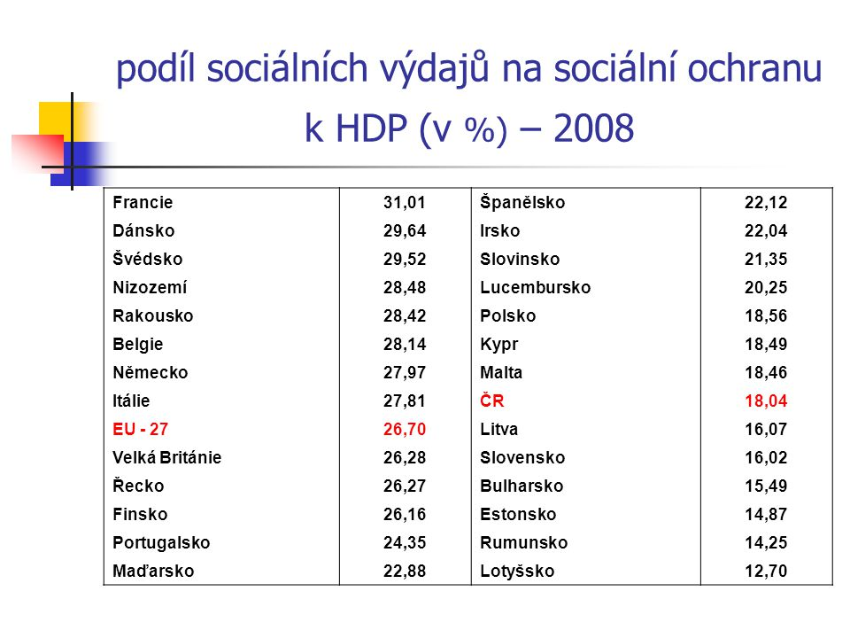 struktura sociálních výdajů (2008) star.a vdovské důchody nemoc.a zdrav.