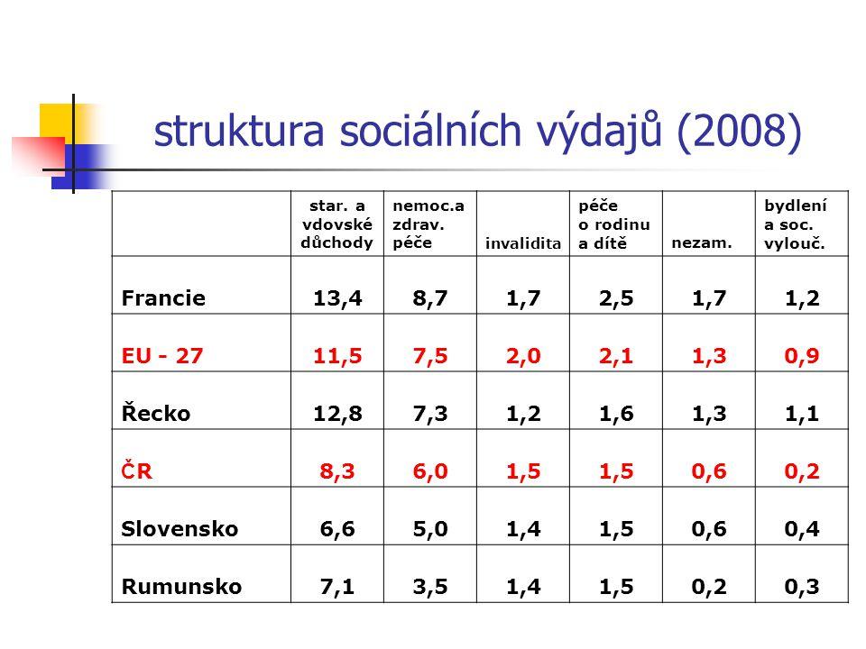 starobní a vdovské důchody (Itálie 16,1 % - Irsko 5,5 %) nemocenská a zdravotní péče (Francie 8,7 % - Rumunsko 3,5 %) invalidita (Dánsko 4,4 % - Kypr 0,7 %) péče o rodinu a dítě (Lucembursko 3,9 % - Polsko 0,7 %) nezaměstnanost (Belgie 3,3 % - Rumunsko 0,2 %) bydlení a sociální vyloučení (Nizozemí – 2,1 % - Itálie, Estonsko 0,1 %)
