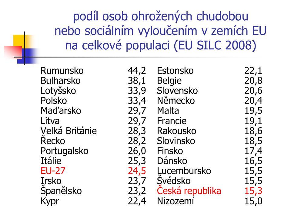 podíl osob ohrožených chudobou nebo sociálním vyloučením v zemích EU na celkové populaci (EU SILC 2008) Rumunsko44,2Estonsko22,1 Bulharsko38,1Belgie20,8 Lotyšsko33,9Slovensko20,6 Polsko33,4Německo20,4 Maďarsko29,7Malta19,5 Litva29,7Francie19,1 Velká Británie28,3Rakousko18,6 Řecko28,2Slovinsko18,5 Portugalsko26,0Finsko17,4 Itálie25,3Dánsko16,5 EU-2724,5Lucembursko15,5 Irsko23,7Švédsko15,5 Španělsko23,2Česká republika15,3 Kypr22,4Nizozemí15,0