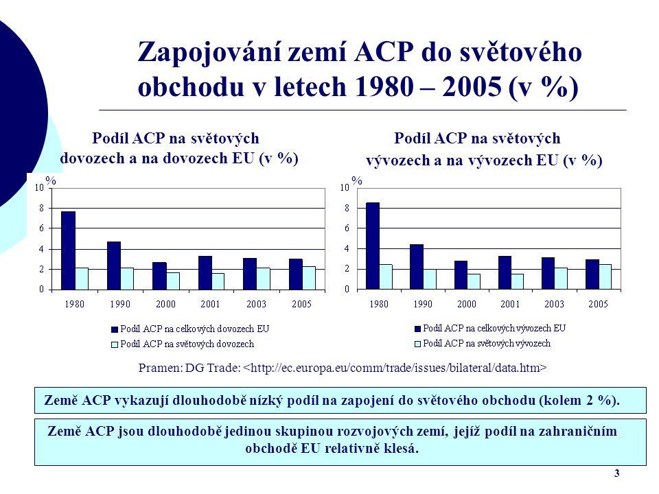 3 Zapojování zemí ACP do světového obchodu v letech 1980 – 2005 (v %) Podíl ACP na světových dovozech a na dovozech EU (v %) Podíl ACP na světových vývozech a na vývozech EU (v %) Pramen: DG Trade: % Země ACP jsou dlouhodobě jedinou skupinou rozvojových zemí, jejíž podíl na zahraničním obchodě EU relativně klesá.