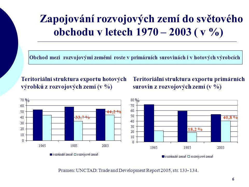 6 Zapojování rozvojových zemí do světového obchodu v letech 1970 – 2003 ( v %) Teritoriální struktura exportu hotových výrobků z rozvojových zemí (v %) 33,7 % 44,2 % Pramen: UNCTAD: Trade and Development Report 2005, str.