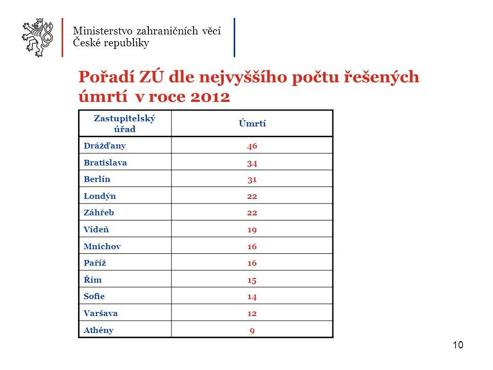 10 Pořadí ZÚ dle nejvyššího počtu řešených úmrtí v roce 2012 Ministerstvo zahraničních věcí České republiky Zastupitelský úřad Úmrtí Drážďany46 Bratislava34 Berlín31 Londýn22 Záhřeb22 Vídeň19 Mnichov16 Paříž16 Řím15 Sofie14 Varšava12 Athény9