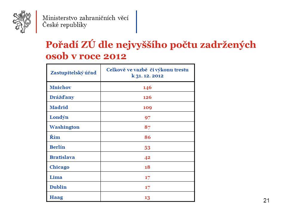 21 Pořadí ZÚ dle nejvyššího počtu zadržených osob v roce 2012 Ministerstvo zahraničních věcí České republiky Zastupitelský úřad Celkově ve vazbě či výkonu trestu k 31.