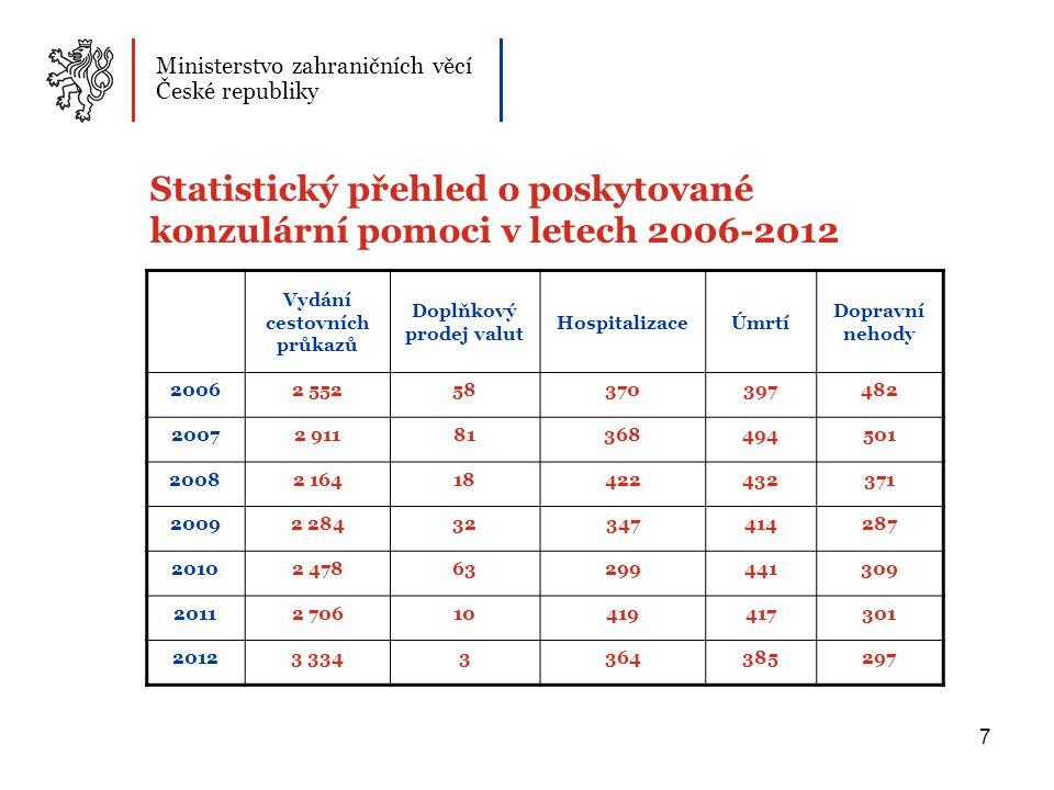 8 Porovnání turistických sezón v letech 2006 – 2012 statistické údaje za období od 15.