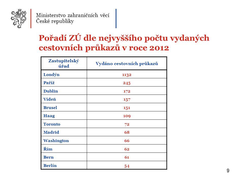 20 Občané ČR zadržení v zahraničí během letních turistických sezón 2005-2012 Ministerstvo zahraničních věcí České republiky