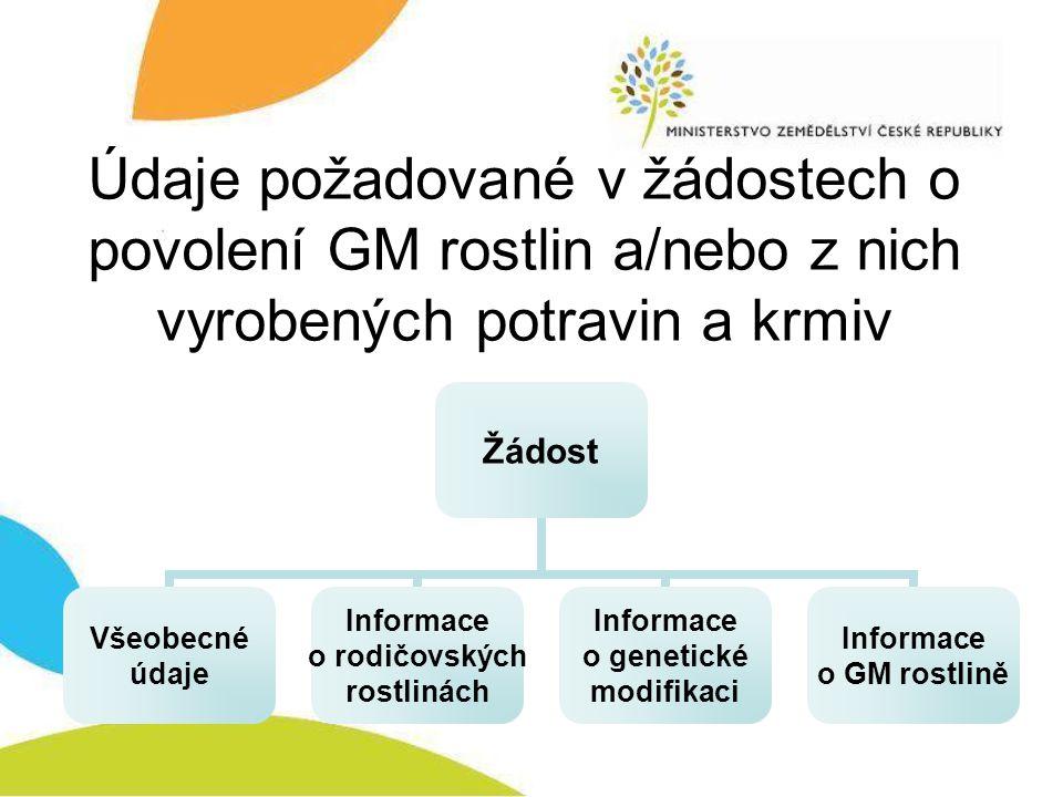 Údaje požadované v žádostech o povolení GM rostlin a/nebo z nich vyrobených potravin a krmiv Žádost Všeobecné údaje Informace o rodičovských rostlinách Informace o genetické modifikaci Informace o GM rostlině