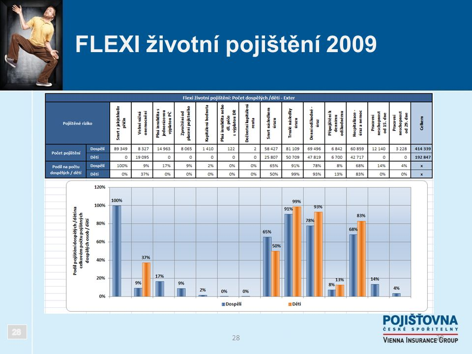 28 FLEXI životní pojištění 2009 28