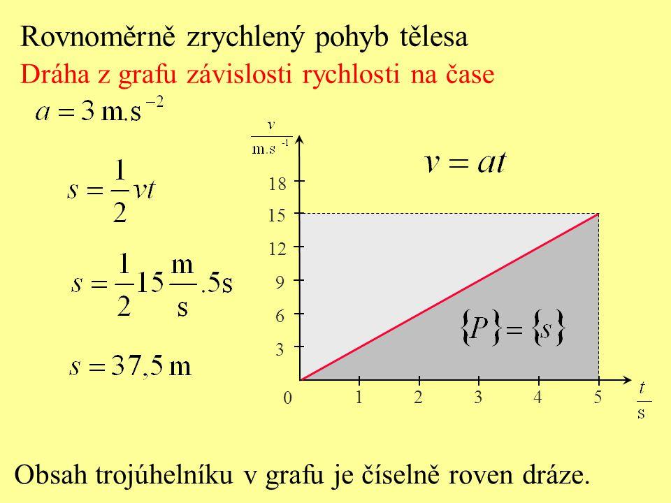 Rovnoměrně zrychlený pohyb tělesa Dráha z grafu závislosti rychlosti na čase Obsah trojúhelníku v grafu je číselně roven dráze.