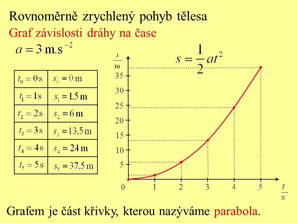 0 12345 5 10 15 20 25 30 35 Rovnoměrně zrychlený pohyb tělesa Graf závislosti dráhy na čase Grafem je část křivky, kterou nazýváme parabola.