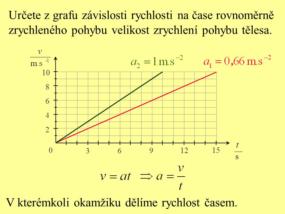 Určete z grafu závislosti rychlosti na čase rovnoměrně zrychleného pohybu velikost zrychlení pohybu tělesa. 0 3 6 9 12 15 2 4 6 8 10 V kterémkoli okam