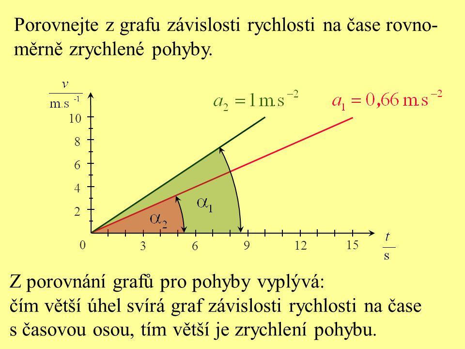 Porovnejte z grafu závislosti rychlosti na čase rovno- měrně zrychlené pohyby.