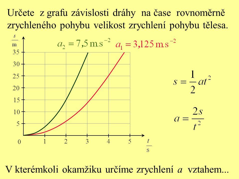 0 12345 5 10 15 20 25 30 35 Porovnejte z grafu závislosti dráhy na čase rovnoměrně zrychlené pohyby.