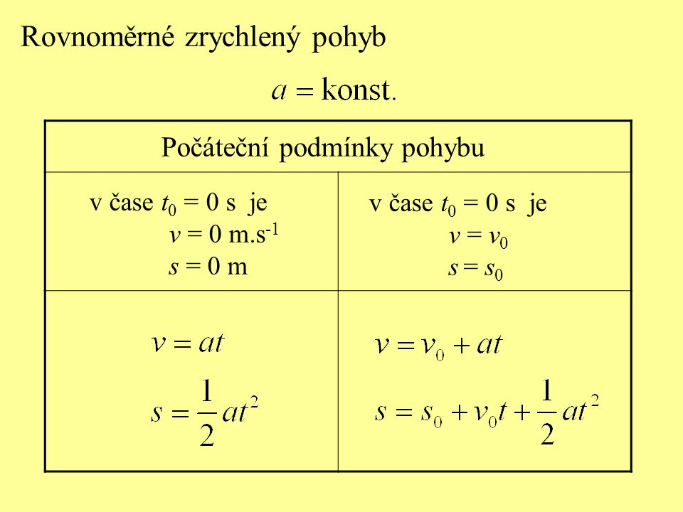 Rovnoměrné zrychlený pohyb Počáteční podmínky pohybu v čase t 0 = 0 s je v = 0 m.s -1 s = 0 m v čase t 0 = 0 s je v = v 0 s = s 0